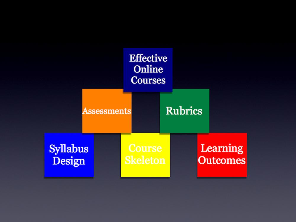 Logo for Building Blocks of Effective Online Courses